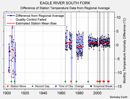 EAGLE RIVER SOUTH FORK difference from regional expectation