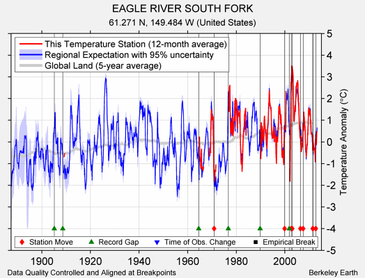 EAGLE RIVER SOUTH FORK comparison to regional expectation
