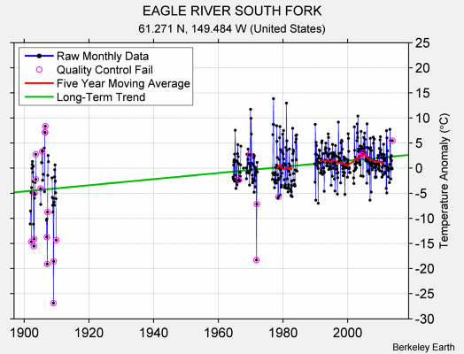 EAGLE RIVER SOUTH FORK Raw Mean Temperature