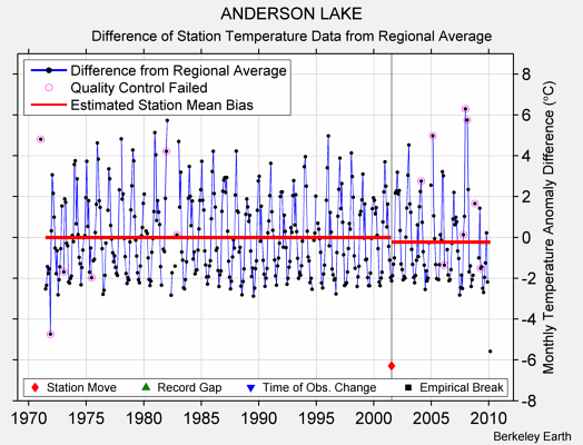 ANDERSON LAKE difference from regional expectation