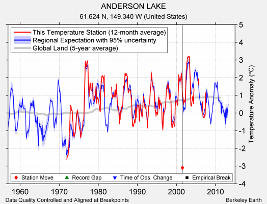 ANDERSON LAKE comparison to regional expectation