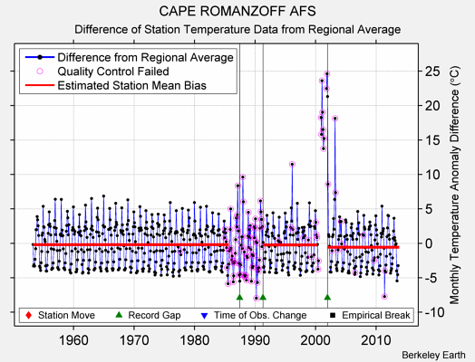 CAPE ROMANZOFF AFS difference from regional expectation