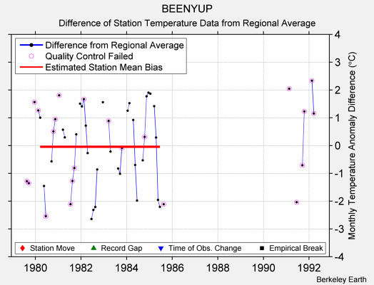 BEENYUP difference from regional expectation