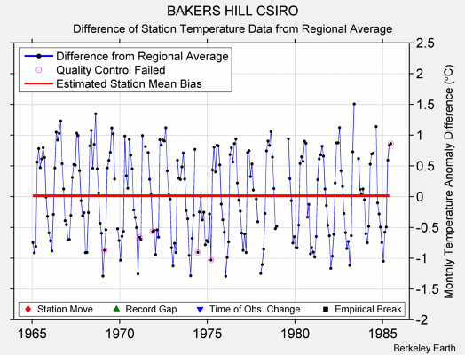 BAKERS HILL CSIRO difference from regional expectation