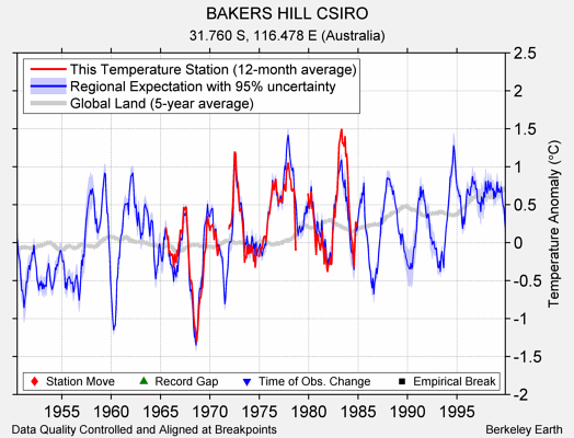 BAKERS HILL CSIRO comparison to regional expectation