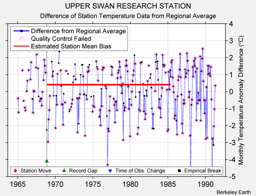 UPPER SWAN RESEARCH STATION difference from regional expectation