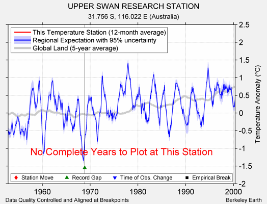 UPPER SWAN RESEARCH STATION comparison to regional expectation