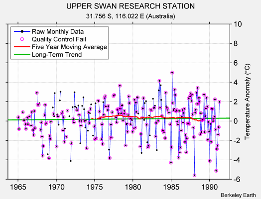 UPPER SWAN RESEARCH STATION Raw Mean Temperature