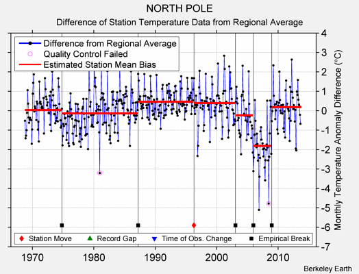 NORTH POLE difference from regional expectation