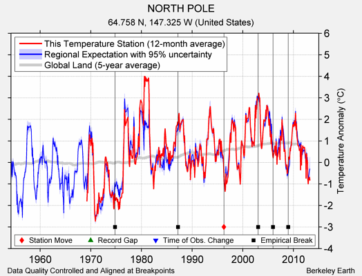 NORTH POLE comparison to regional expectation