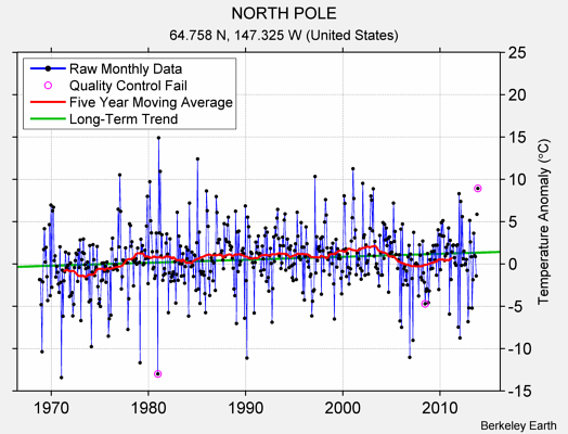 NORTH POLE Raw Mean Temperature