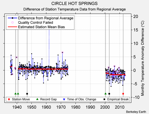 CIRCLE HOT SPRINGS difference from regional expectation