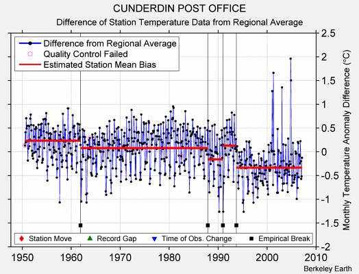 CUNDERDIN POST OFFICE difference from regional expectation