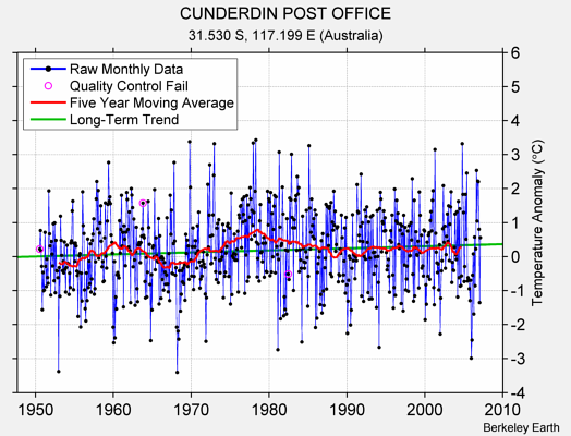 CUNDERDIN POST OFFICE Raw Mean Temperature