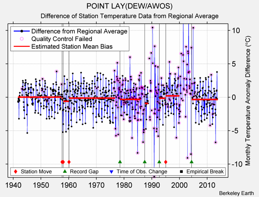 POINT LAY(DEW/AWOS) difference from regional expectation