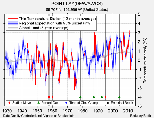 POINT LAY(DEW/AWOS) comparison to regional expectation