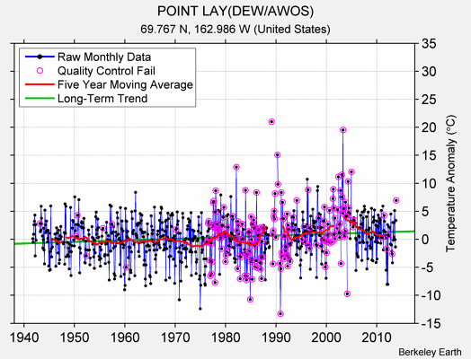POINT LAY(DEW/AWOS) Raw Mean Temperature