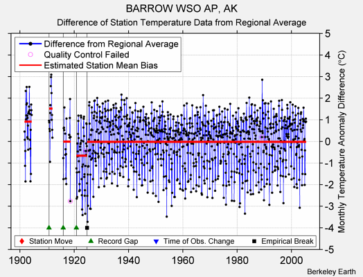 BARROW WSO AP, AK difference from regional expectation