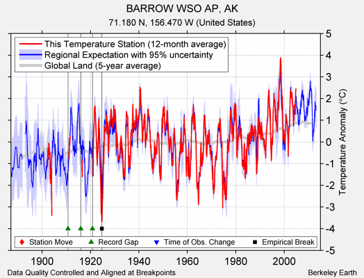 BARROW WSO AP, AK comparison to regional expectation