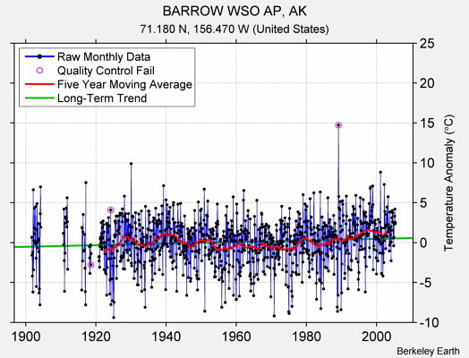 BARROW WSO AP, AK Raw Mean Temperature