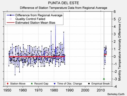 PUNTA DEL ESTE difference from regional expectation