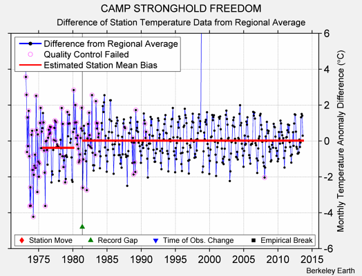 CAMP STRONGHOLD FREEDOM difference from regional expectation