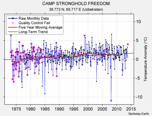 CAMP STRONGHOLD FREEDOM Raw Mean Temperature