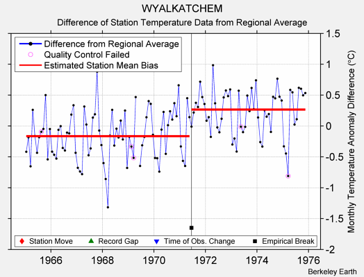 WYALKATCHEM difference from regional expectation