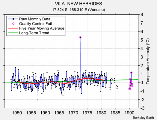 VILA  NEW HEBRIDES Raw Mean Temperature