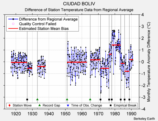 CIUDAD BOLIV difference from regional expectation