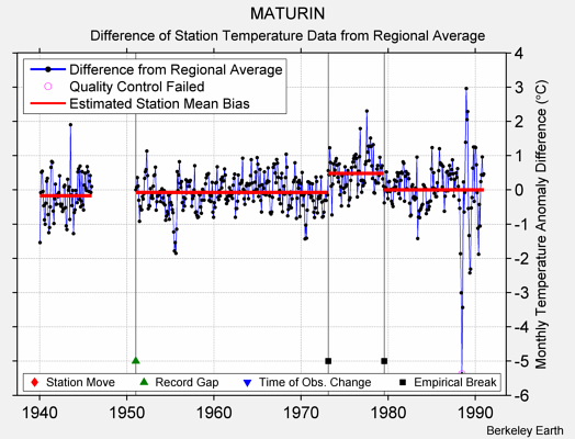 MATURIN difference from regional expectation