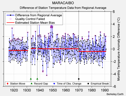 MARACAIBO difference from regional expectation