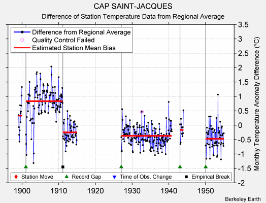 CAP SAINT-JACQUES difference from regional expectation