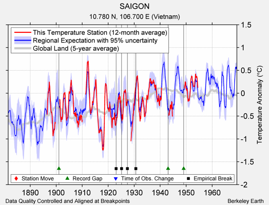 SAIGON comparison to regional expectation