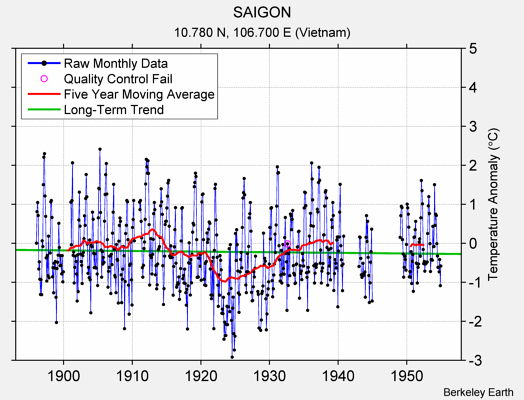 SAIGON Raw Mean Temperature
