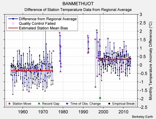 BANMETHUOT difference from regional expectation