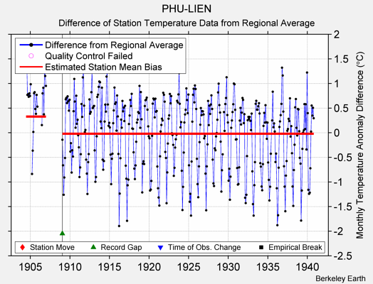 PHU-LIEN difference from regional expectation
