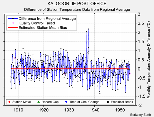 KALGOORLIE POST OFFICE difference from regional expectation