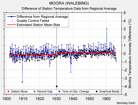 MOORA (WALEBING) difference from regional expectation