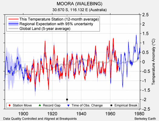MOORA (WALEBING) comparison to regional expectation