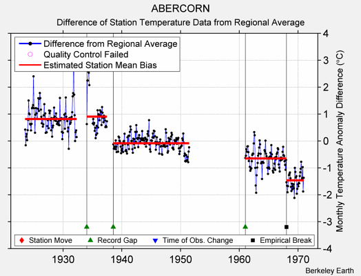 ABERCORN difference from regional expectation