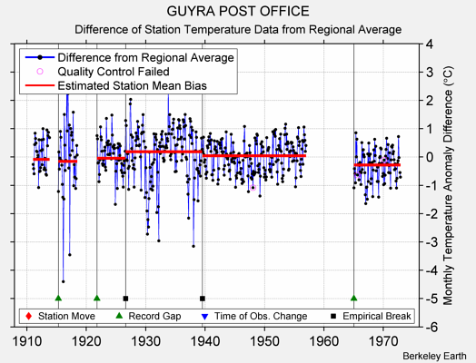 GUYRA POST OFFICE difference from regional expectation