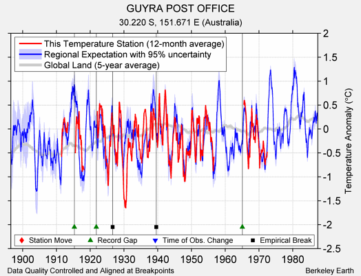 GUYRA POST OFFICE comparison to regional expectation