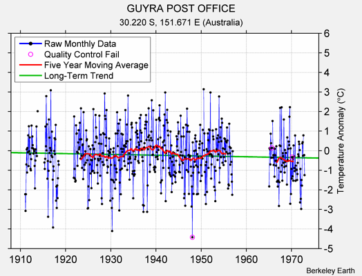 GUYRA POST OFFICE Raw Mean Temperature