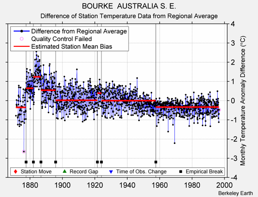 BOURKE  AUSTRALIA S. E. difference from regional expectation