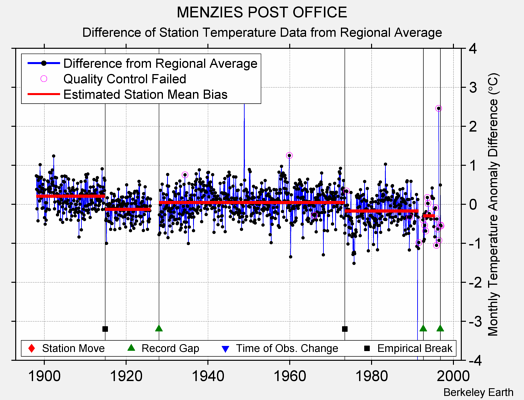 MENZIES POST OFFICE difference from regional expectation