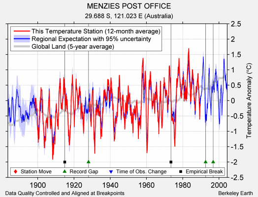 MENZIES POST OFFICE comparison to regional expectation