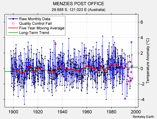 MENZIES POST OFFICE Raw Mean Temperature