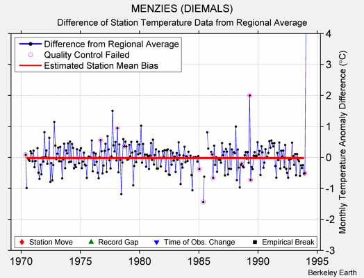MENZIES (DIEMALS) difference from regional expectation