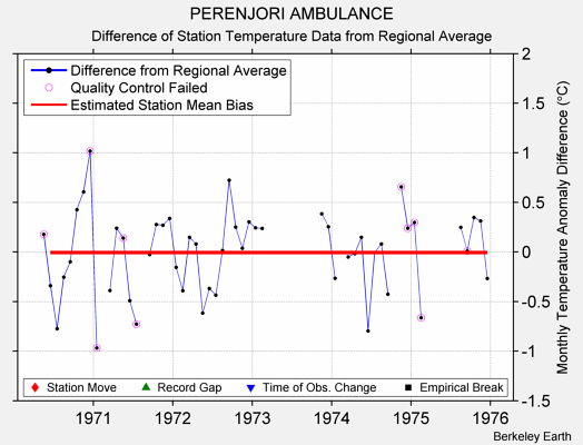 PERENJORI AMBULANCE difference from regional expectation